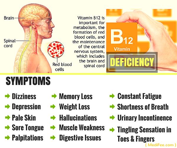 why do a vitamin b12 test