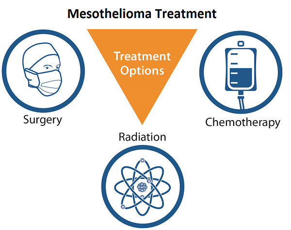 Image Result For Mesothelioma Cancer Prognosis Treatment And