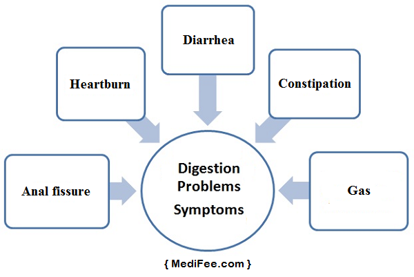 symptoms-of-digestive-health-issues